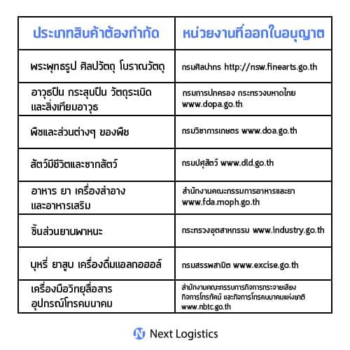 ชิปปิ้ง_ของต้องกำกัด NextLogistics ชิปปิ้งจีน ชิปปิ้งจีน รู้จักของต้องห้าม กับ ของต้องกำกัด ก่อนนำเข้าประเทศไทย
