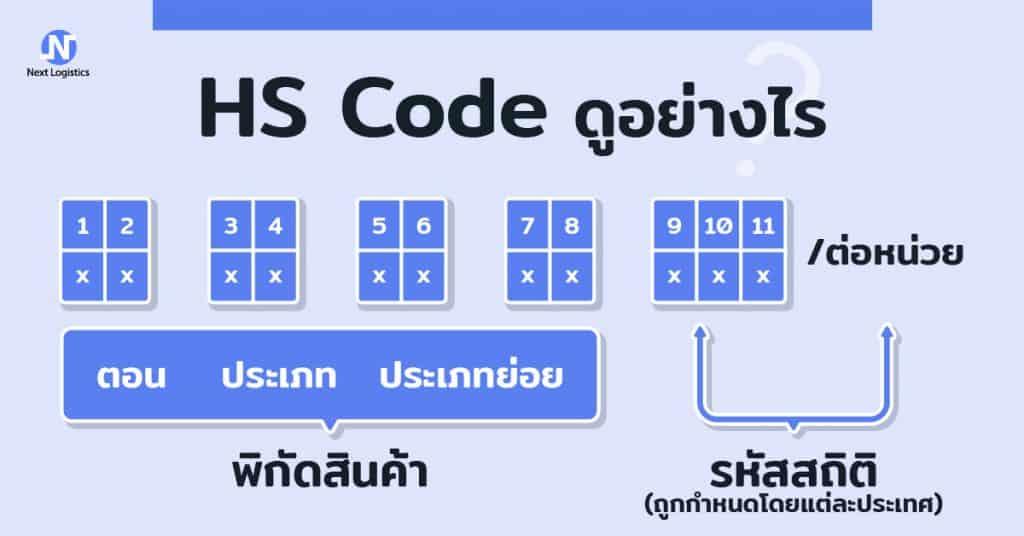 นำเข้าสินค้าจากจีน นำเข้าสินค้าจากจีน ทำไมจึงต้องทราบพิกัดศุลกากร (HS Code)                                                                                        web nextlogistics 01 1024x536