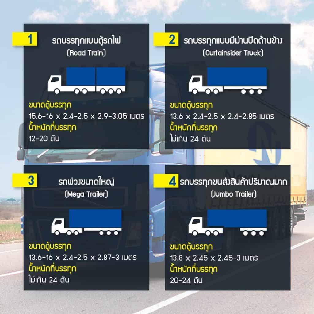 ชิปปิ้ง ชิปปิ้ง Update ! 8 ประเภทรถบรรทุกขนส่งที่ทั่วโลกนิยมใช้ 8                                                                                            1 4 1024x1024