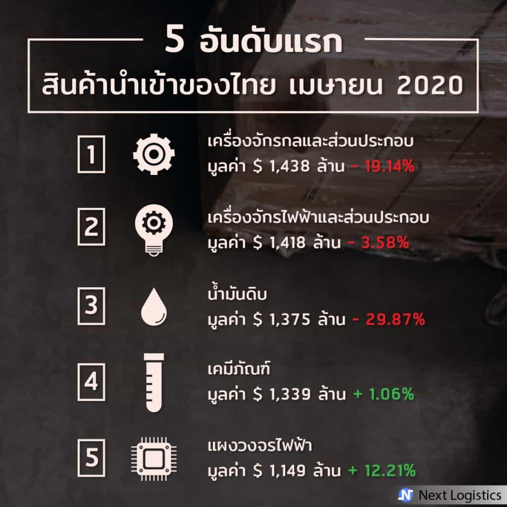 นำเข้าสินค้าจากจีน นำเข้าสินค้าจากจีน Update! สินค้านำเข้ายอดฮิตและแหล่งนำเข้าของไทย                                                              5                                                        1024x1024